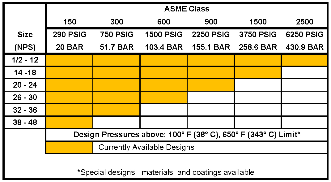ASME Ball Joint Table