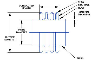 Hyspan - Expansion Joints, Expansion Joints Terms and